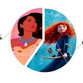 Какие две принцессы схожи с тобой?